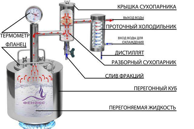 Samogonnyj-apparat-Feniks-Narodnyj.jpg